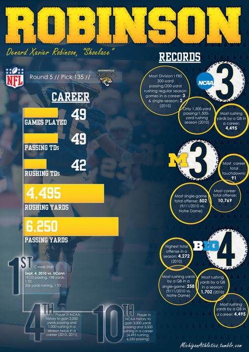 A-visual-look-back-at-Denard-Robinson-s-career-in-Ann-Arbor-To-say-he-accomplished-a-lot-on-and-of-wallpaper-wp5803249
