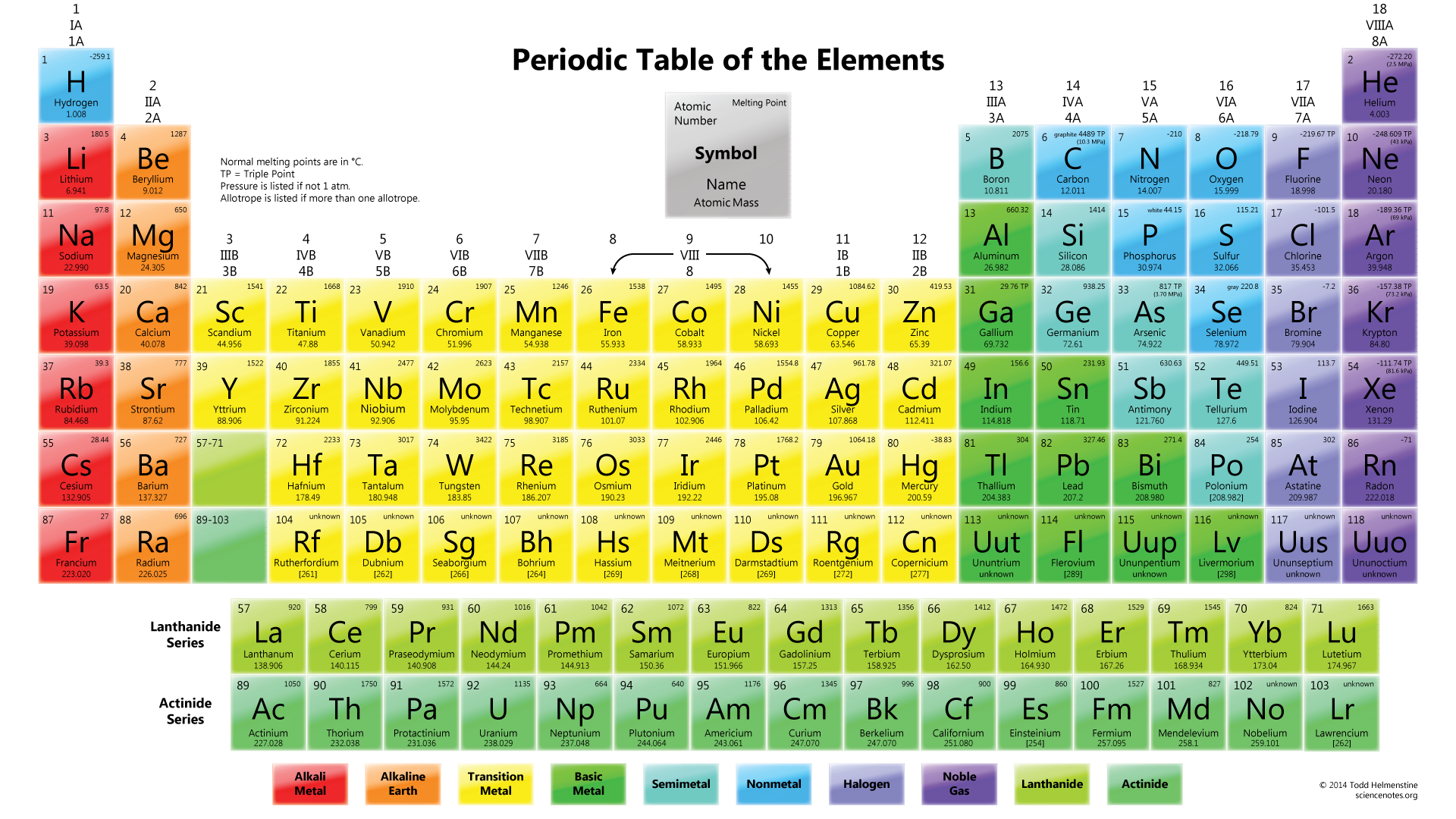 Color-Periodic-Table-with-Element-Melting-Points-wallpaper-wp3604180