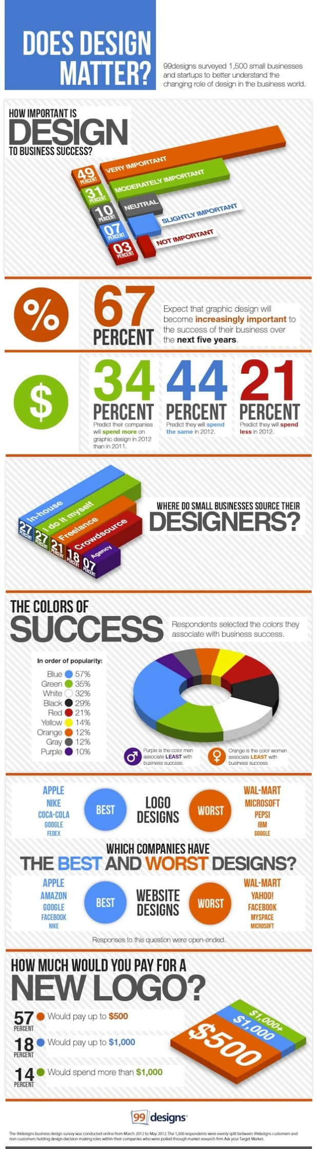 Does-Design-Matter-Infographic-wallpaper-wp5006846