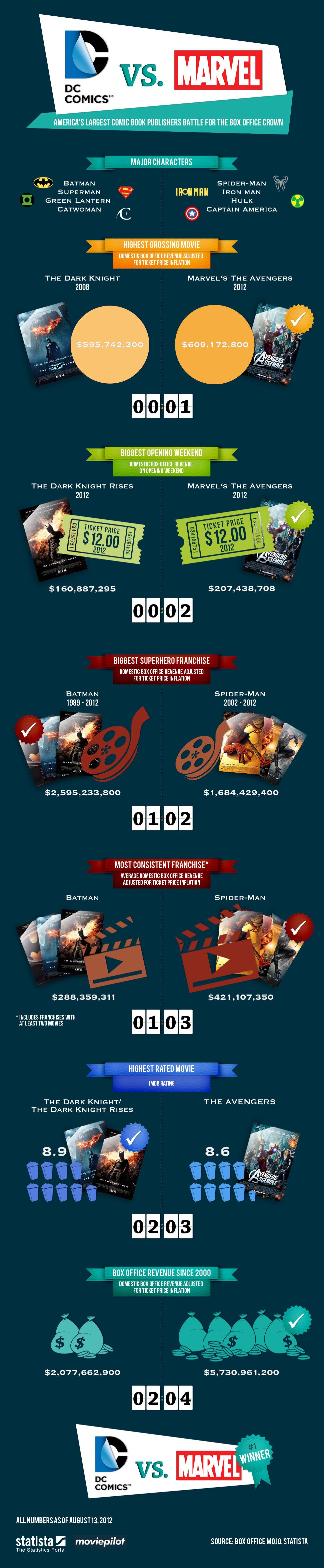 Infograf%C3%ADa-DC-Comics-VS-Marvel-http-www-onedigital-mx-ww-infografia-dc-comics-vs-mar-wallpaper-wp3007174