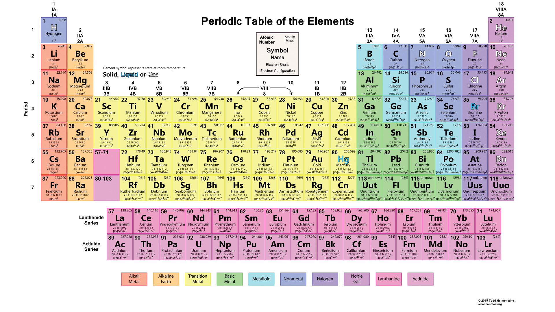 Periodic table wallpaper page 3 of 3 downloadwallpaper this interactive periodic table of the elements is urtaz Image collections
