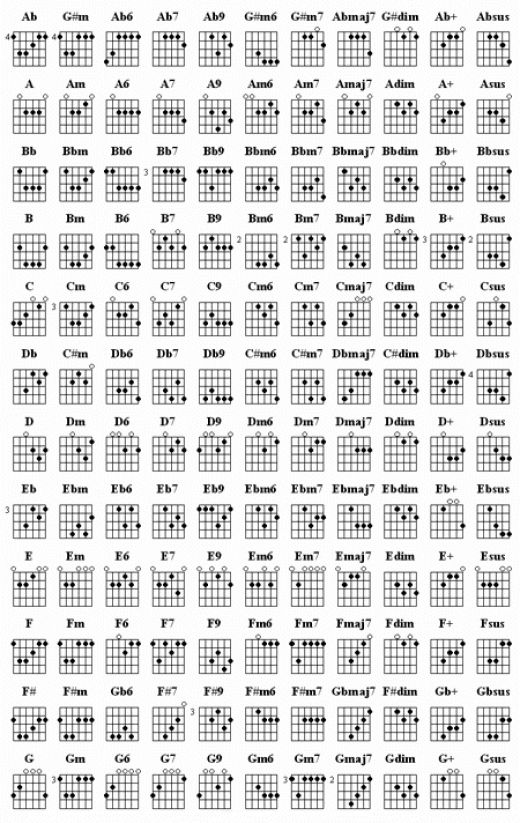 dbfbbffeeaedcded-learn-guitar-chords-how-to-learn-guitar-wallpaper-wp5002880
