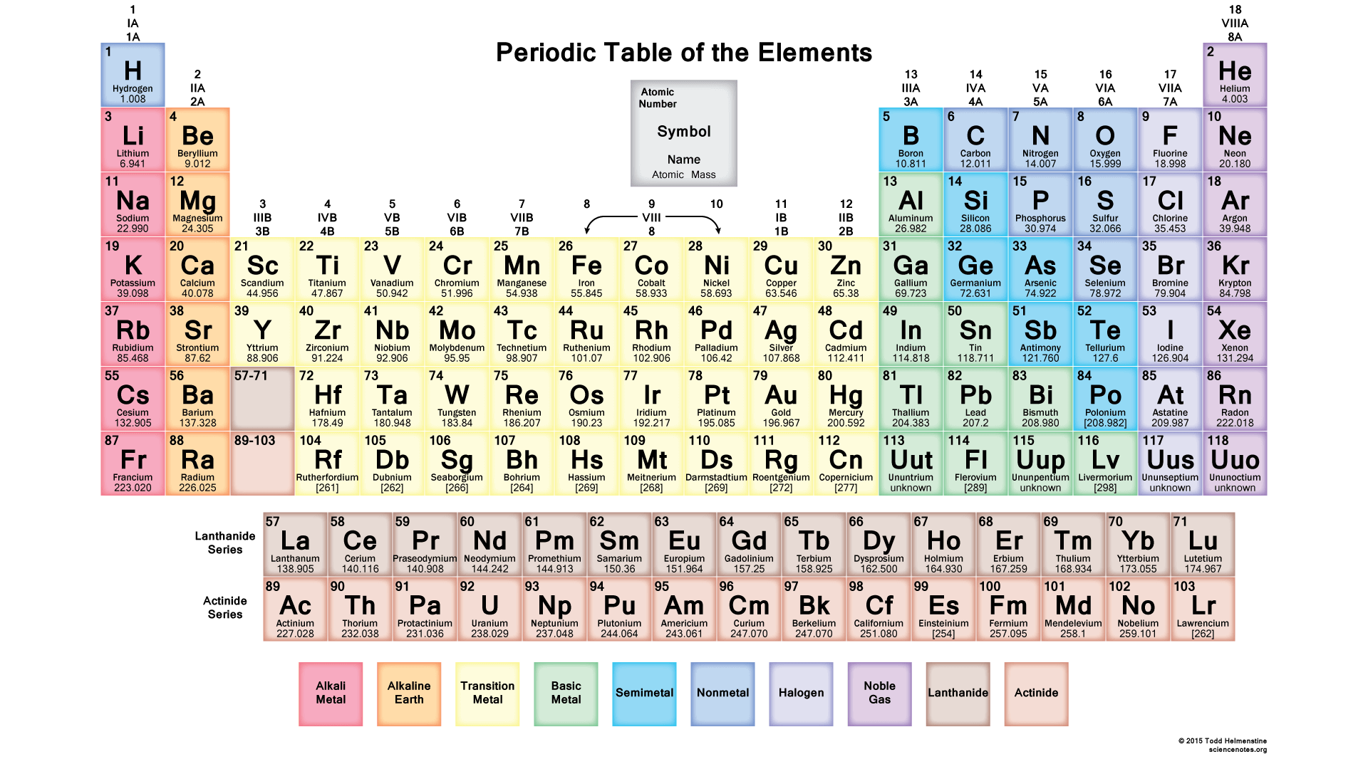 HD-Periodic-Table-Muted-Colors-Science-Notes-and-Projects-wallpaper-wp3406705