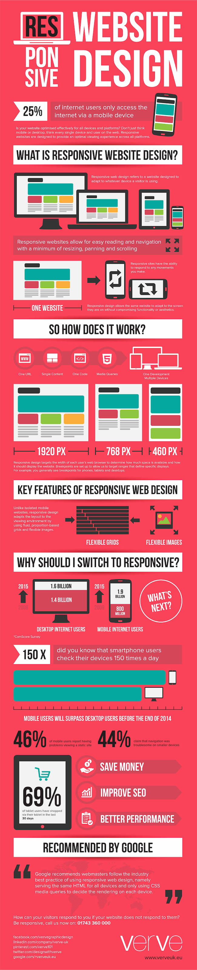 How-Responsive-Web-Design-Works-Infographic-wallpaper-wp5008689