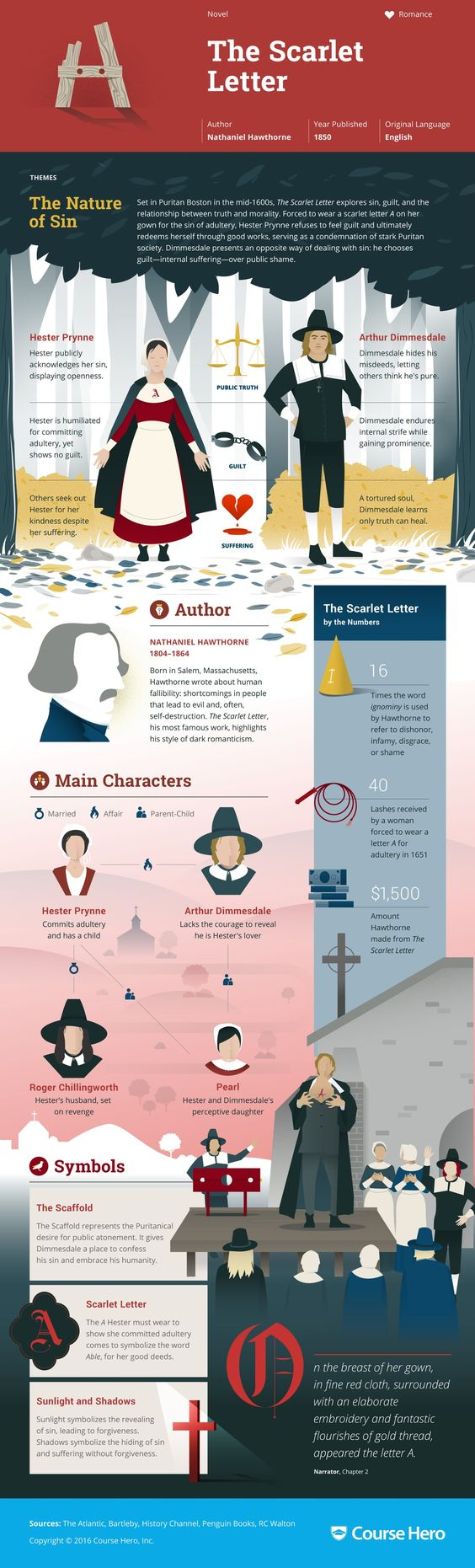 Check-out-this-awesome-The-Scarlet-Letter-infographic-from-Course-Hero-wallpaper-wp3604012