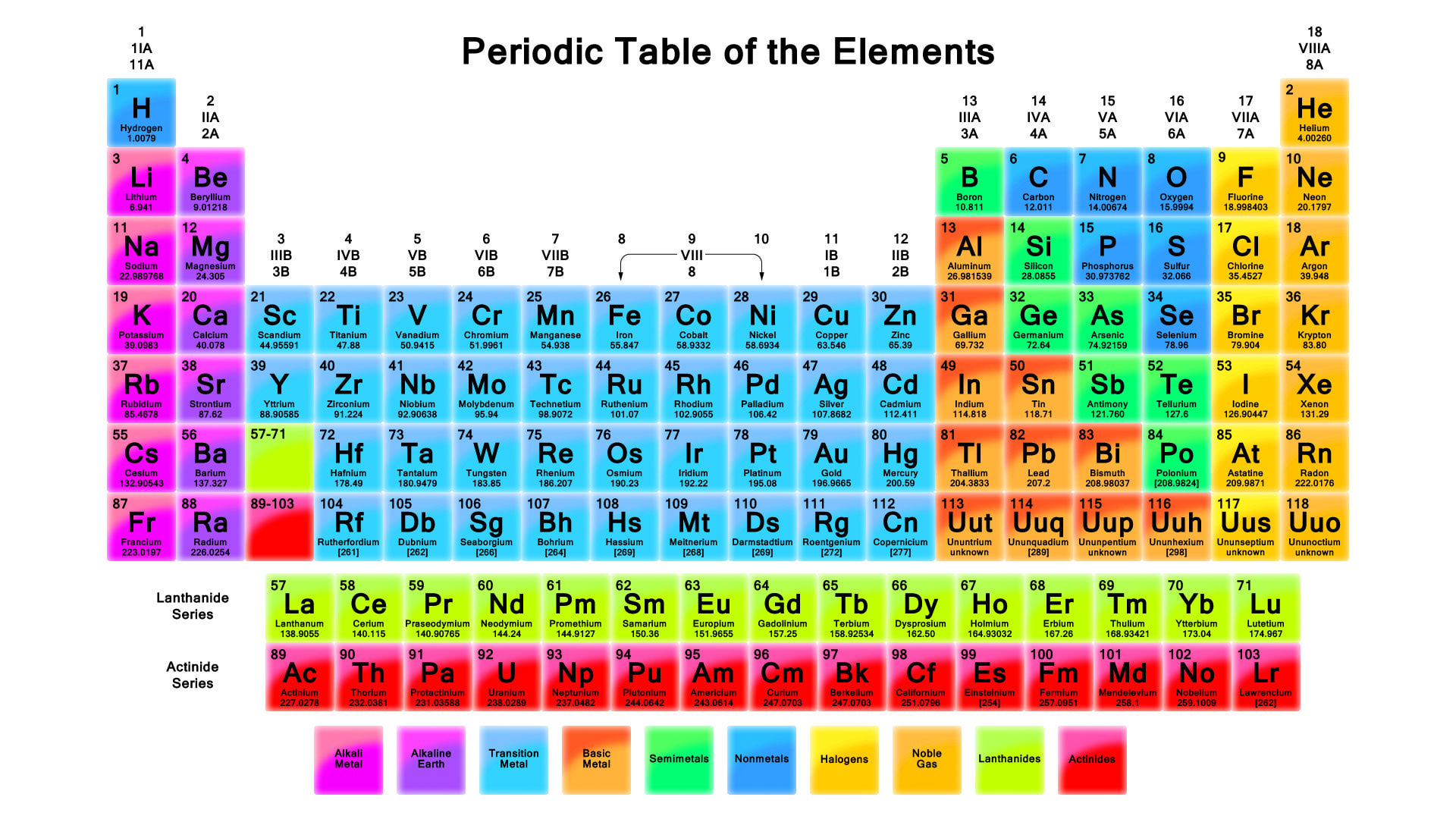 periodic-table-of-elements-with-names-periodic-table-of-the-elements-typically-provides-the-elemen-wallpaper-wpc9008420